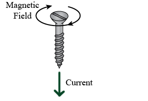 The screw nature of electromagnetism – THE PHYSICS DETECTIVE